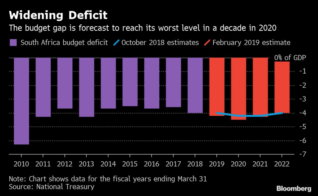 south africa economy crash
