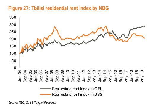 real estate investment tbilisi georgia