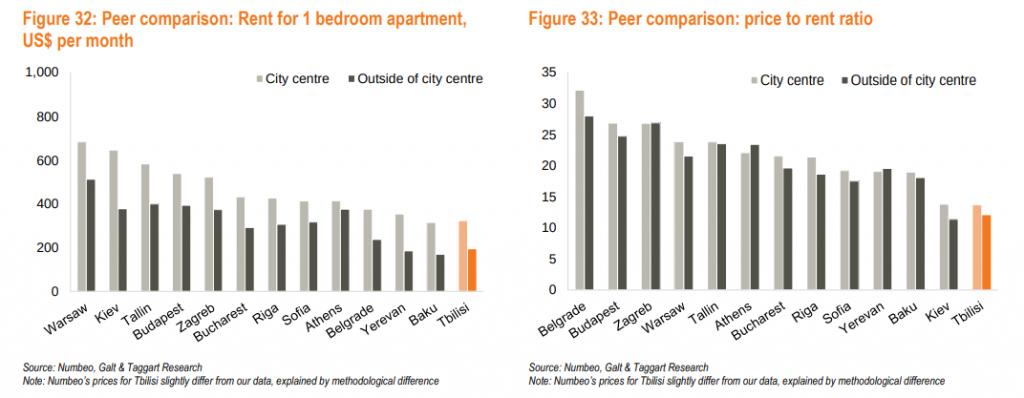 rent for 1 bedroom europe. real estate investment kiev ukraine