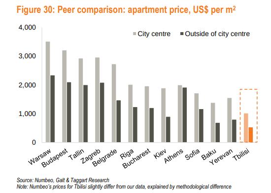 price per square meter europe. real estate investment kiev ukraine